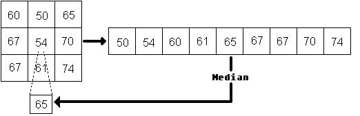 medianBlur_Filter_diagram.jpg